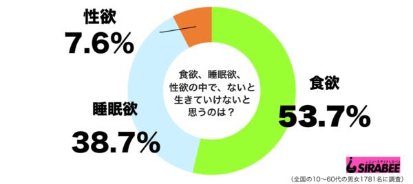 Comida, Sono ou Sexo? - Pesquisa revela o que os japoneses preferem